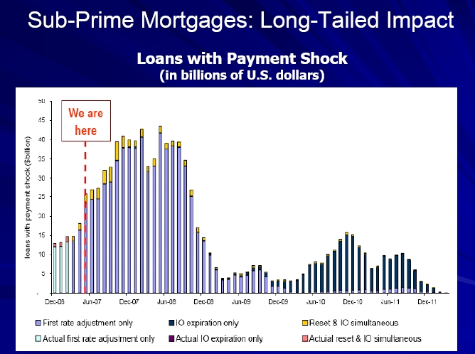subprime long tail